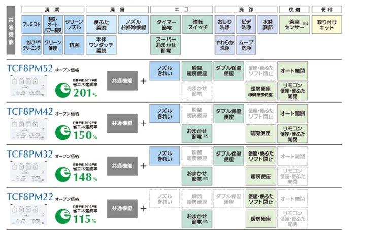 TCF8PM規格比較